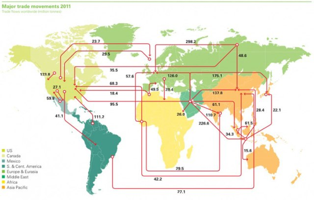 Mapa-múndi da importação de petróleo e dos fluxos de exportação