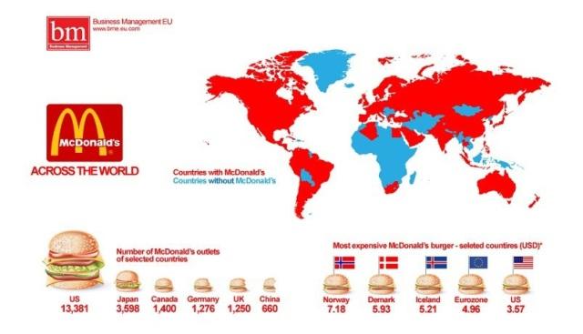 McDonald pelo mundo