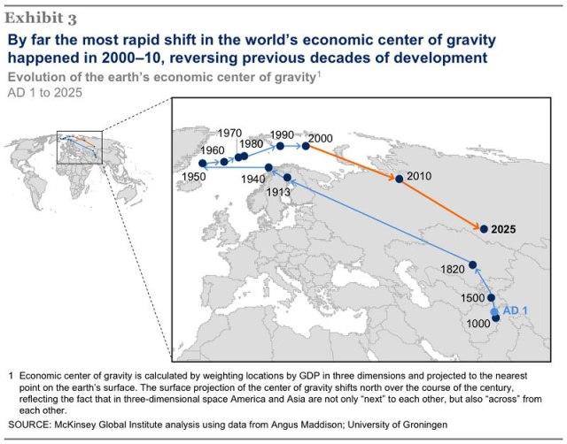 O centro de gravidade econômica desde 1 d.C.