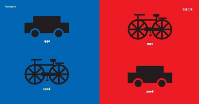 Transporte em 1970 e 2007
